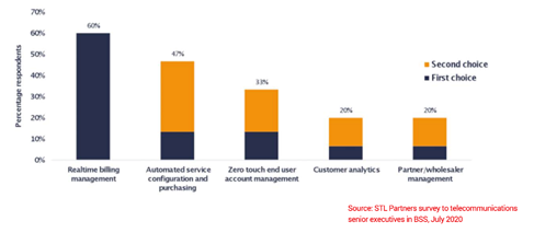 Fig 1 - Real-time billing management is perceived as having the most significant impact on telco business