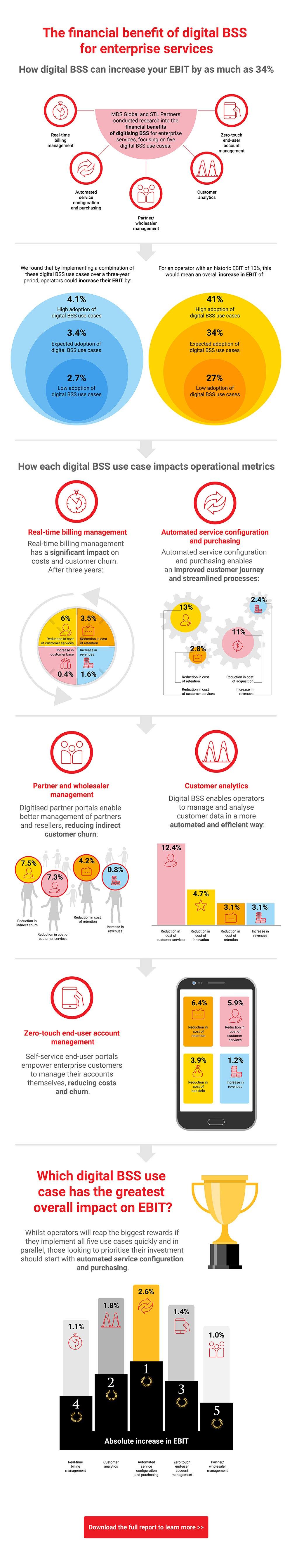 The impact of digital BSS on key financial metrics
